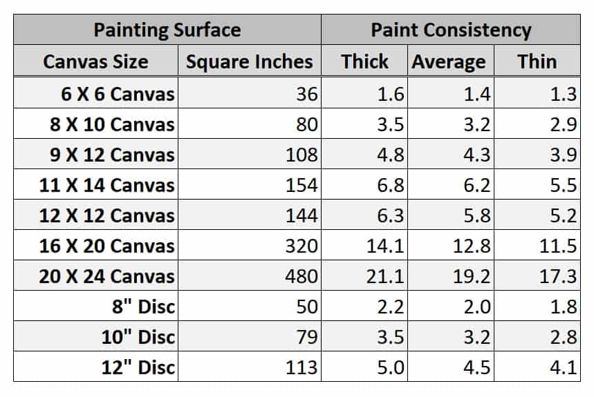 How much paint to use for acrylic pours